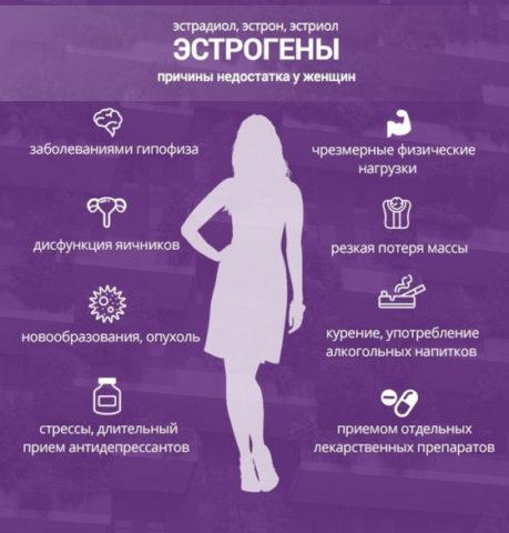 Причины недостатка эстрогенов у женщин